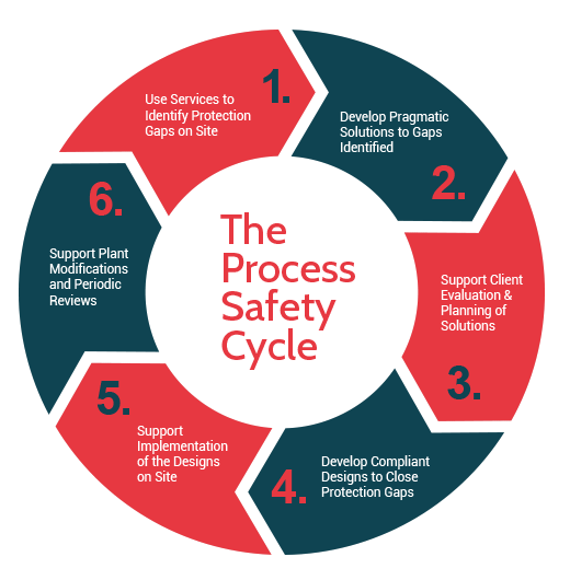 process safety cycle